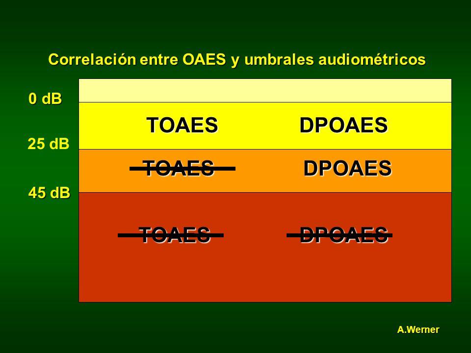 TOAESDPOAES TOAES TOAES DPOAES DPOAES 0 dB 25 dB 45 dB Correlación entre OAES y umbrales audiométricos A.Werner