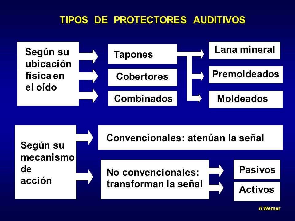 TIPOS DE PROTECTORES AUDITIVOS Según su ubicación física en el oído Tapones Cobertores Combinados Lana mineral Premoldeados Moldeados Según su mecanis