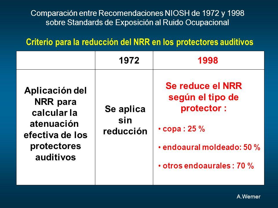 Comparación entre Recomendaciones NIOSH de 1972 y 1998 sobre Standards de Exposición al Ruido Ocupacional 19721998 Aplicación del NRR para calcular la