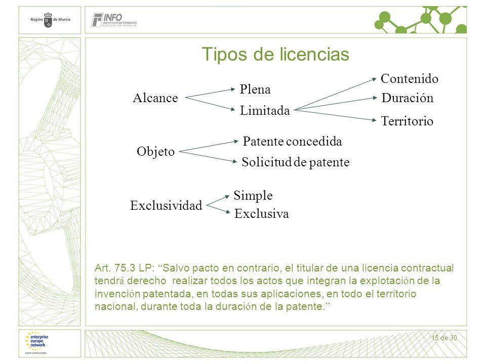 15 de 30 Tipos de licencias Plena Limitada Contenido Duración Territorio Objeto Patente concedida Solicitud de patente Exclusividad Simple Exclusiva A