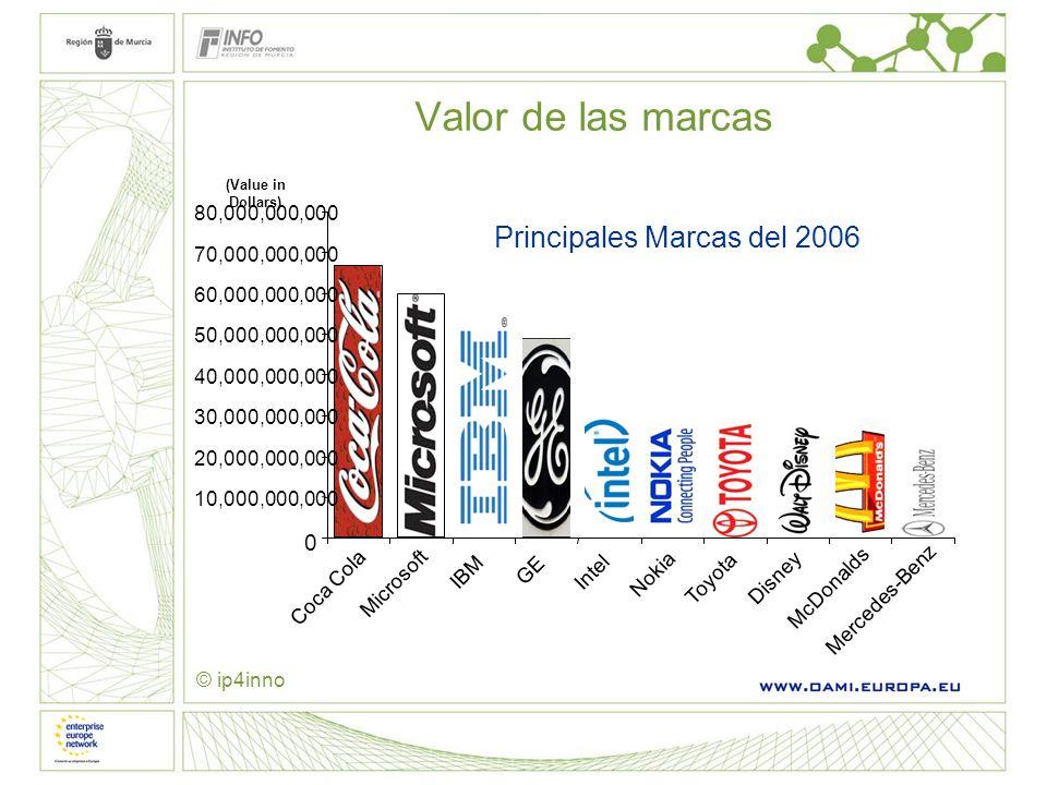 Valor de las marcas Principales Marcas del 2006 0 10,000,000,000 20,000,000,000 30,000,000,000 40,000,000,000 50,000,000,000 60,000,000,000 70,000,000