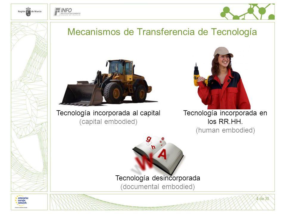 4 de 30 Mecanismos de Transferencia de Tecnología Tecnología incorporada en los RR.HH. (human embodied) Tecnología desincorporada (documental embodied