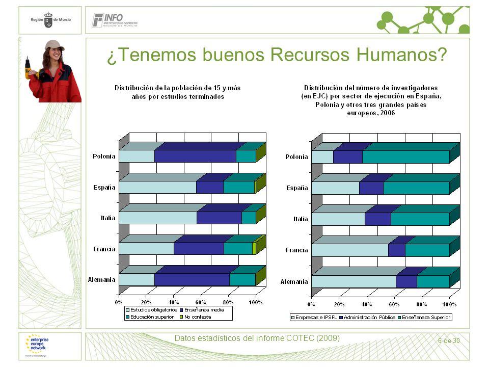 6 de 30 ¿Tenemos buenos Recursos Humanos? Datos estadísticos del informe COTEC (2009)