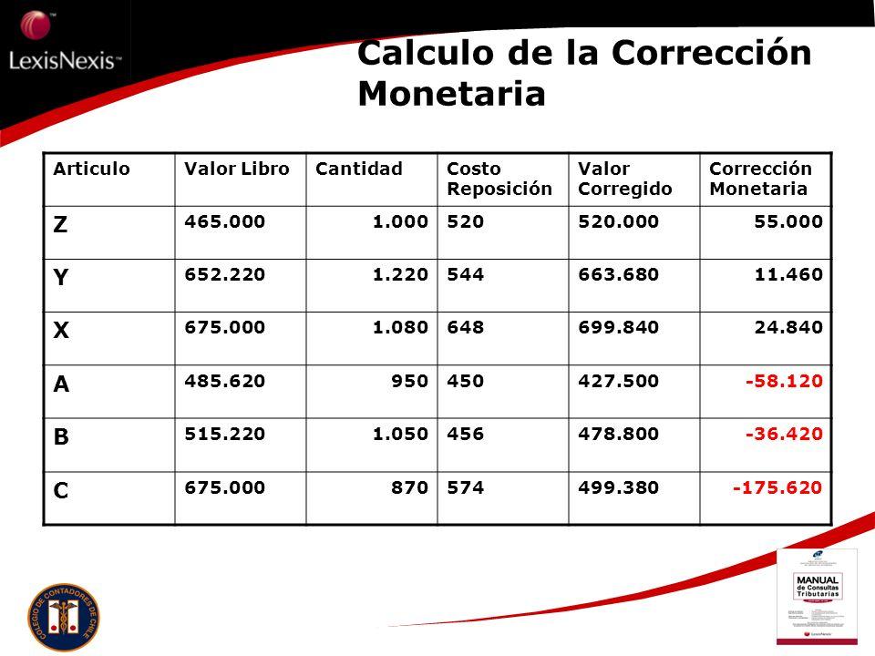 Calculo de la Corrección Monetaria ArticuloValor LibroCantidadCosto Reposición Valor Corregido Corrección Monetaria Z 465.0001.000520520.00055.000 Y 6