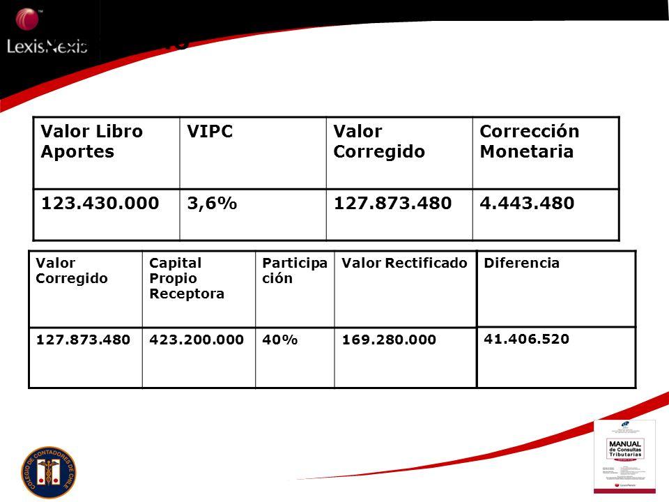 Desarrollo Valor Libro Aportes VIPCValor Corregido Corrección Monetaria 123.430.0003,6%127.873.4804.443.480 Valor Corregido Capital Propio Receptora P