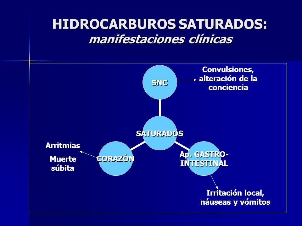HIDROCARBUROS SATURADOS: manifestaciones clínicas SATURADOS SNC Ap. GASTRO- INTESTINALCORAZÓN Convulsiones, alteración de la conciencia Irritación loc