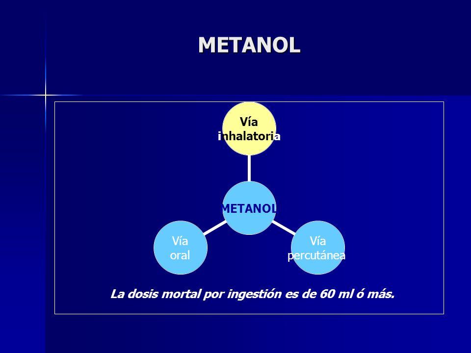 METANOL METANOL Vía inhalatoria Vía percutánea Vía oral La dosis mortal por ingestión es de 60 ml ó más.