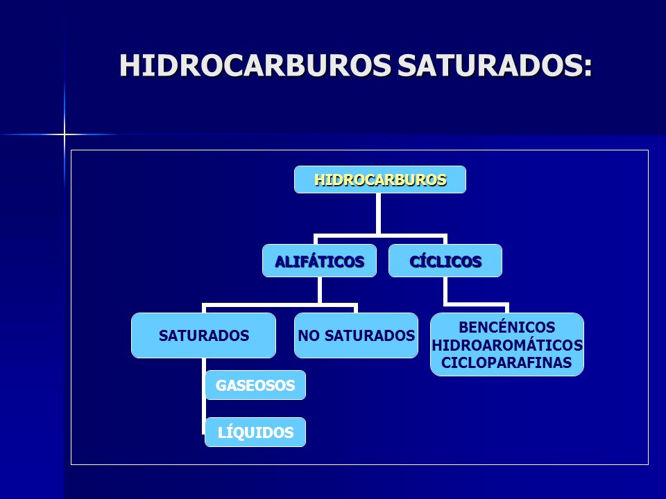 HIDROCARBUROS SATURADOS: HIDROCARBUROS ALIFÁTICOS SATURADOS GASEOSOS LÍQUIDOS NO SATURADOS CÍCLICOS BENCÉNICOS HIDROAROMÁTICOS CICLOPARAFINAS