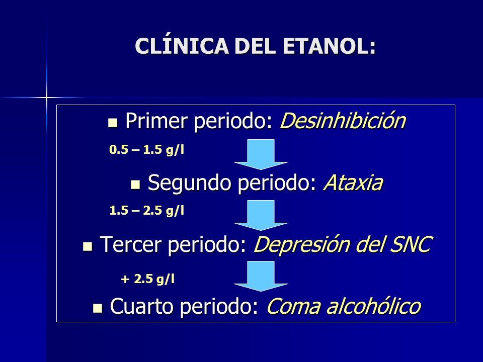 CLÍNICA DEL ETANOL: Primer periodo: Desinhibición Primer periodo: Desinhibición Segundo periodo: Ataxia Segundo periodo: Ataxia Tercer periodo: Depres