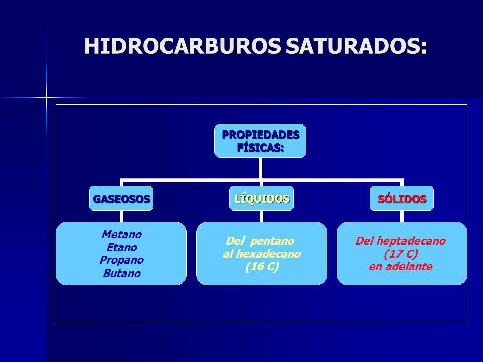 HIDROCARBUROS SATURADOS: PROPIEDADESFÍSICAS: GASEOSOS Metano Etano Propano Butano LÍQUIDOS Del pentano al hexadecano (16 C) SÓLIDOS Del heptadecano (1