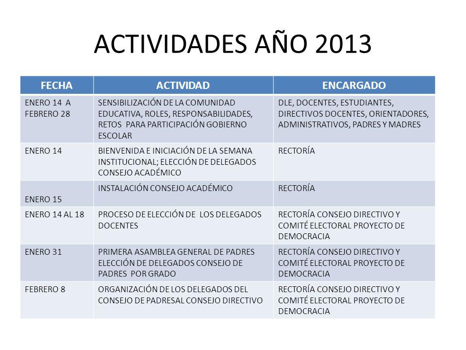 ACTIVIDADES AÑO 2013 FECHAACTIVIDADENCARGADO ENERO 14 A FEBRERO 28 SENSIBILIZACIÓN DE LA COMUNIDAD EDUCATIVA, ROLES, RESPONSABILIDADES, RETOS PARA PAR