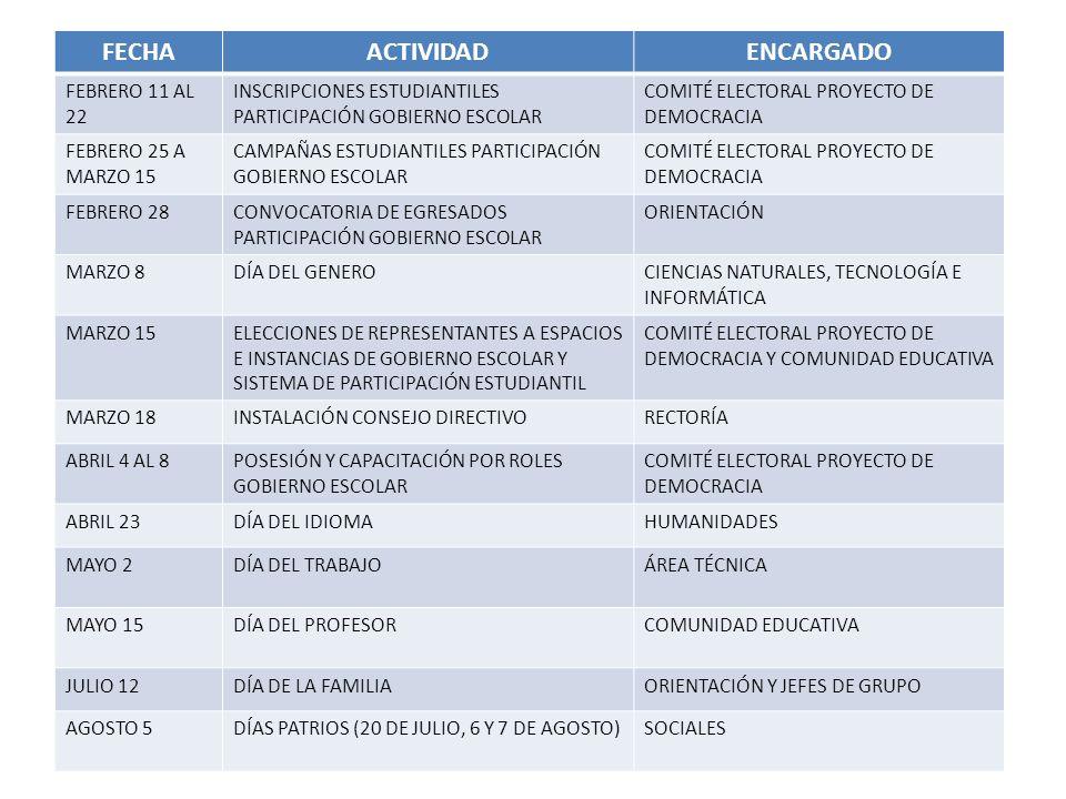 FECHAACTIVIDADENCARGADO FEBRERO 11 AL 22 INSCRIPCIONES ESTUDIANTILES PARTICIPACIÓN GOBIERNO ESCOLAR COMITÉ ELECTORAL PROYECTO DE DEMOCRACIA FEBRERO 25