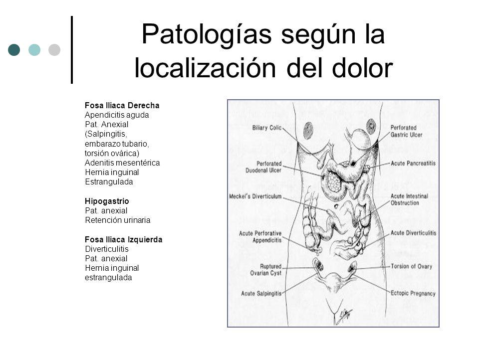 Patologías según la localización del dolor Fosa Iliaca Derecha Apendicitis aguda Pat. Anexial (Salpingitis, embarazo tubario, torsión ovárica) Adeniti