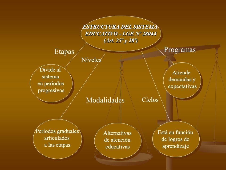 ESTRUCTURA DEL SISTEMA EDUCATIVO - LGE Nº 28044 (Art.