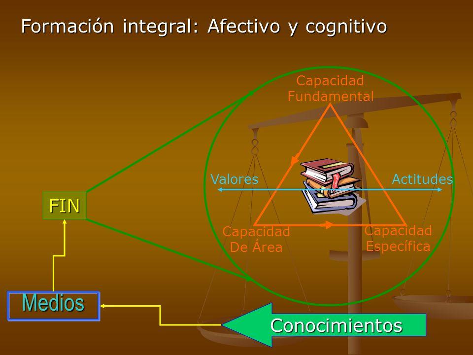 Formación integral: Afectivo y cognitivo Capacidad Fundamental Capacidad De Área Capacidad Específica ValoresActitudes FIN Medios Conocimientos