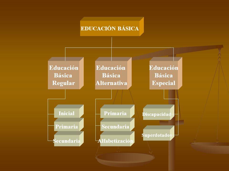 EDUCACIÓN BÁSICA Educación Básica Regular Educación Básica Alternativa Educación Básica Especial Inicial Primaria Secundaria Primaria Secundaria Alfabetización Discapacidad Superdotados