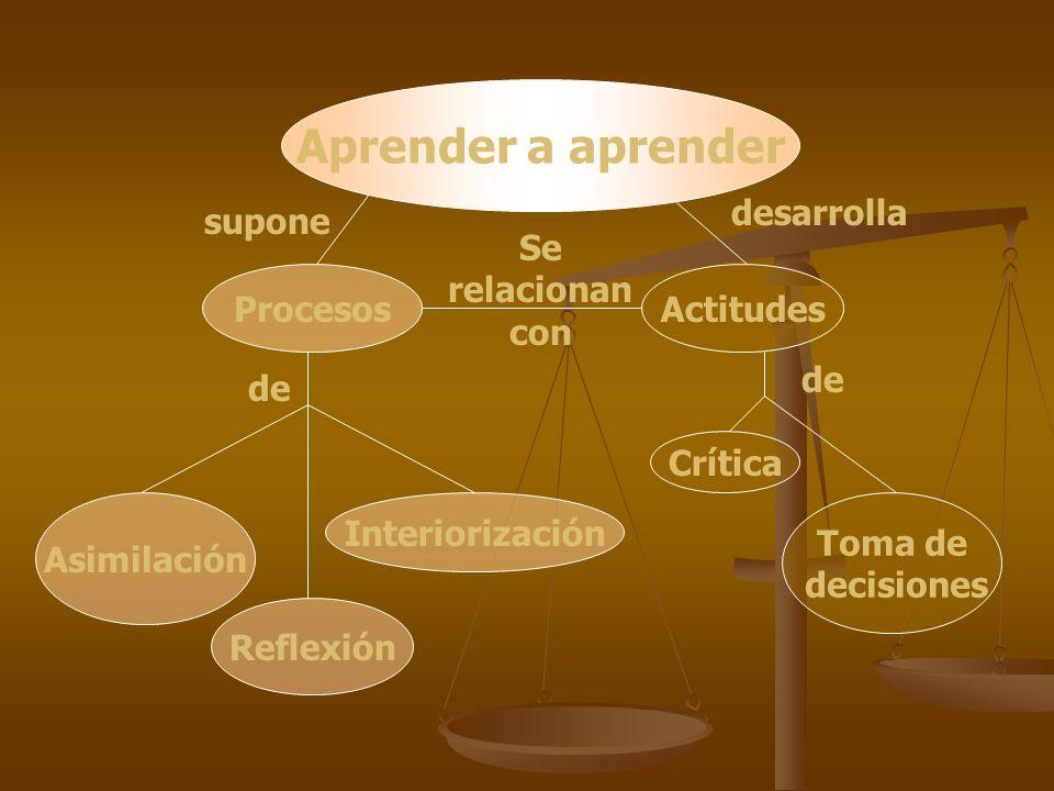 Aprender a aprender Se relacionan con Procesos Asimilación Reflexión Interiorización supone de Actitudes Crítica Toma de decisiones desarrolla de