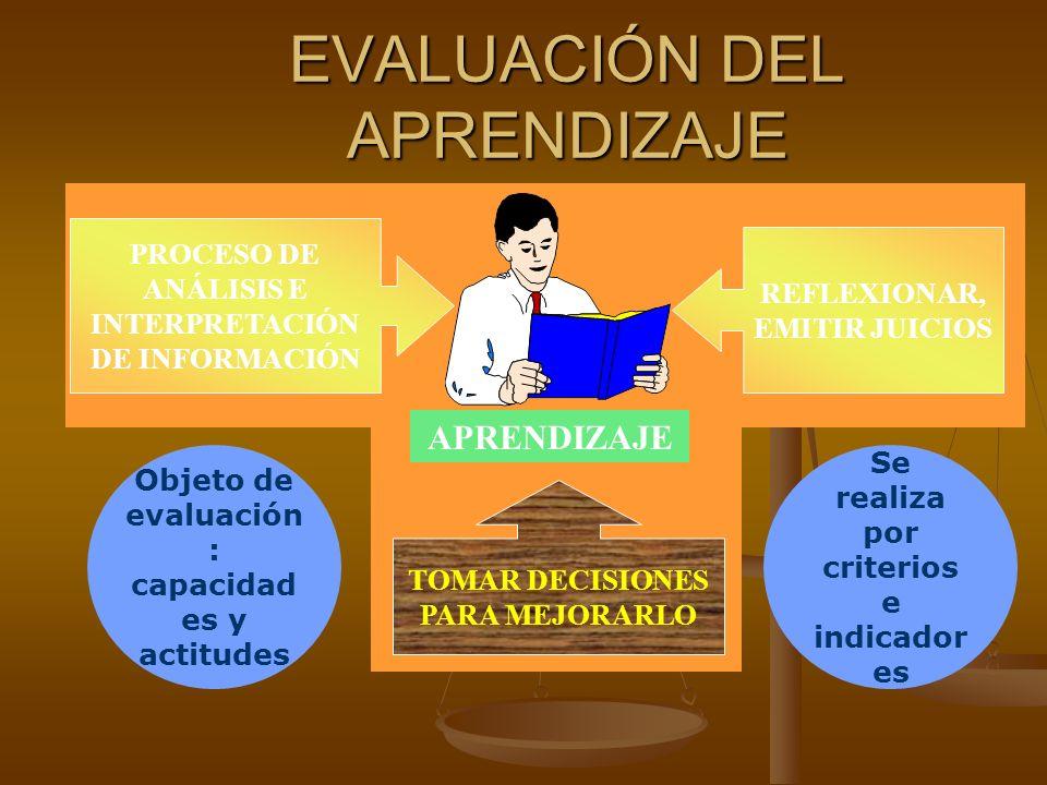 EVALUACIÓN DEL APRENDIZAJE PROCESO DE ANÁLISIS E INTERPRETACIÓN DE INFORMACIÓN REFLEXIONAR, EMITIR JUICIOS TOMAR DECISIONES PARA MEJORARLO APRENDIZAJE Se realiza por criterios e indicador es Objeto de evaluación : capacidad es y actitudes