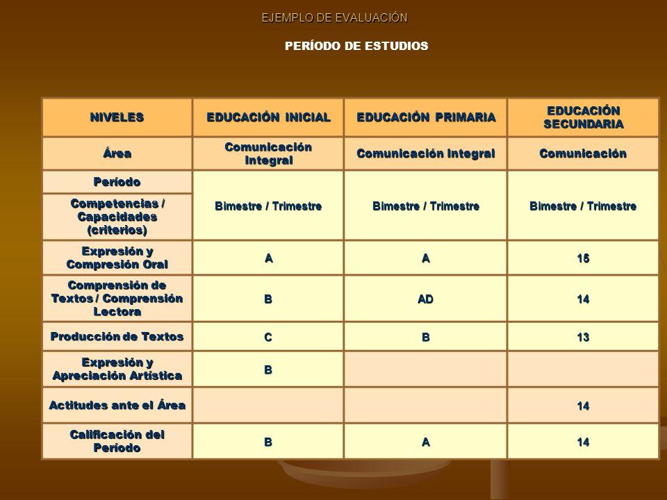 EJEMPLO DE EVALUACIÓN NIVELES EDUCACIÓN INICIAL EDUCACIÓN PRIMARIA EDUCACIÓN SECUNDARIA Área Comunicación Integral Comunicación Período Bimestre / Trimestre Competencias / Capacidades (criterios) Expresión y Compresión Oral AA15 Comprensión de Textos / Comprensión Lectora BAD14 Producción de Textos CB13 Expresión y Apreciación Artística B Actitudes ante el Área 14 Calificación del Período BA14 PERÍODO DE ESTUDIOS