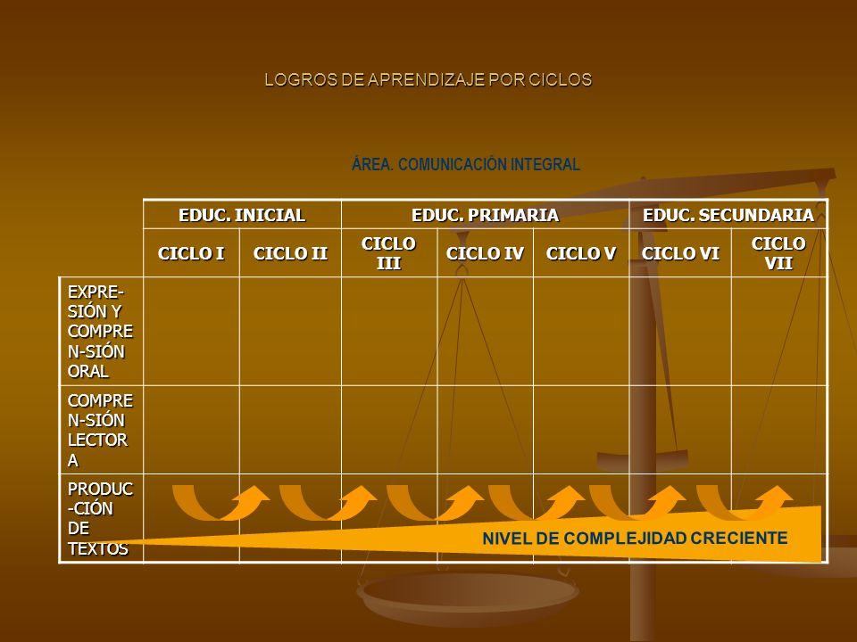 LOGROS DE APRENDIZAJE POR CICLOS EDUC.INICIAL EDUC.
