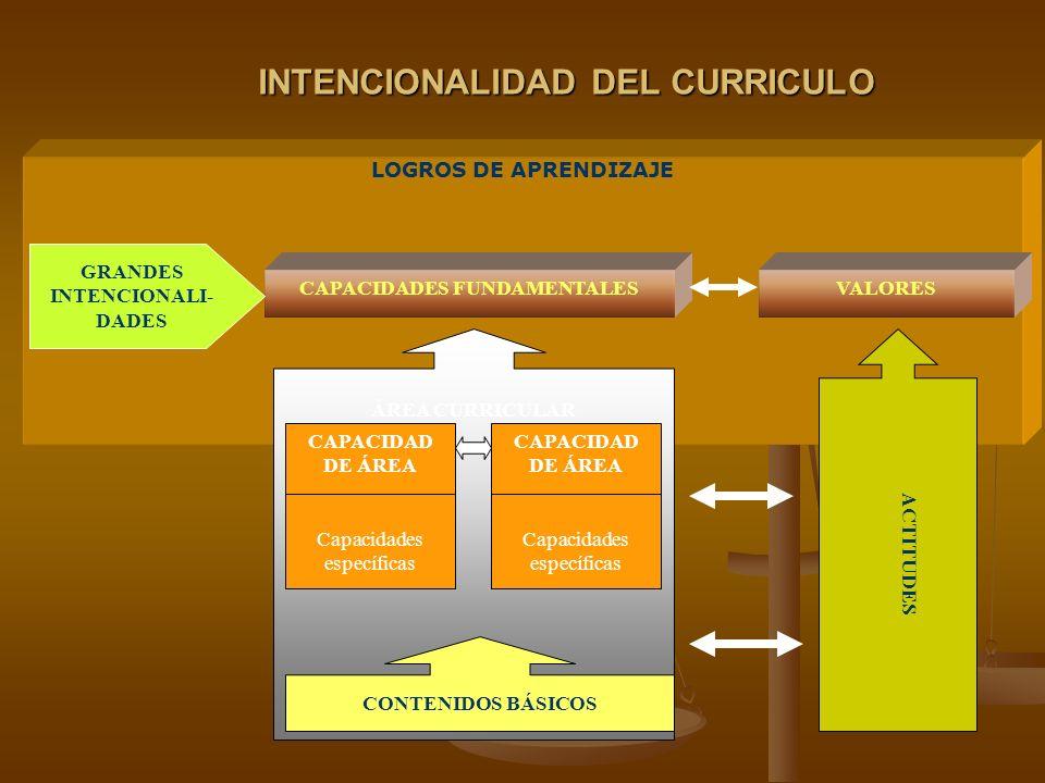 LOGROS DE APRENDIZAJE INTENCIONALIDAD DEL CURRICULO VALORES ACTITUDES CAPACIDADES FUNDAMENTALES ÁREA CURRICULAR CAPACIDAD DE ÁREA Capacidades específicas CAPACIDAD DE ÁREA Capacidades específicas CONTENIDOS BÁSICOS GRANDES INTENCIONALI- DADES