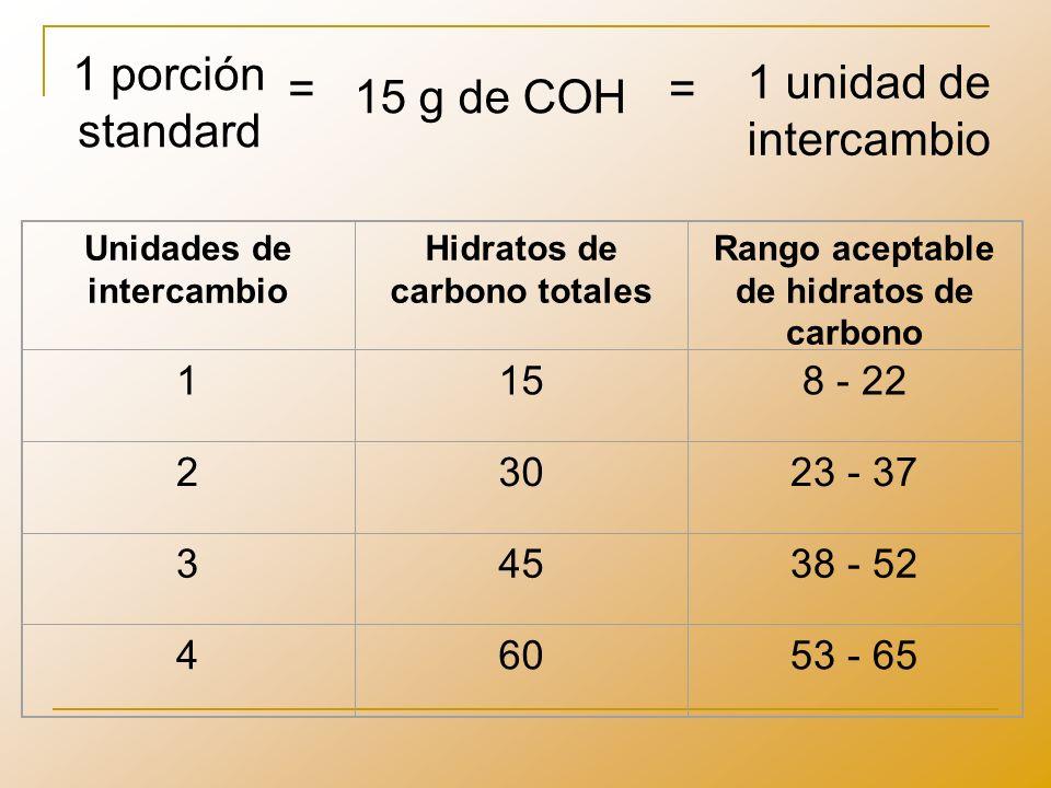 Unidades de intercambio Hidratos de carbono totales Rango aceptable de hidratos de carbono 1158 - 22 23023 - 37 34538 - 52 46053 - 65 1 porción standa