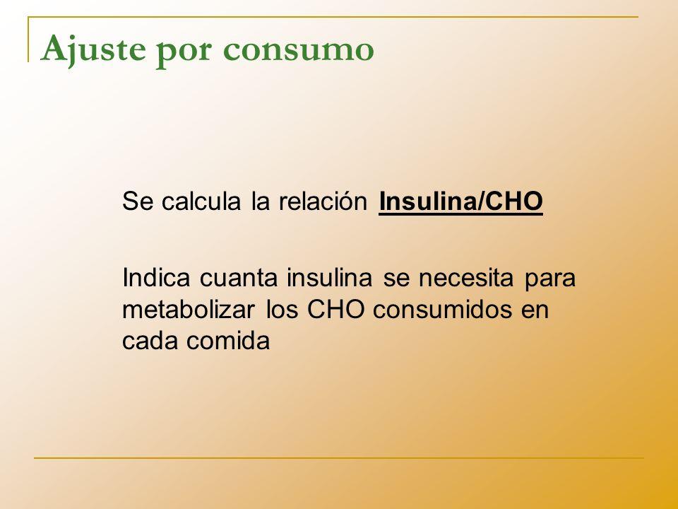 ¿Cómo hago el cálculo? Registro de alimentos, glucemias, y dosis de insulina La regla del 500
