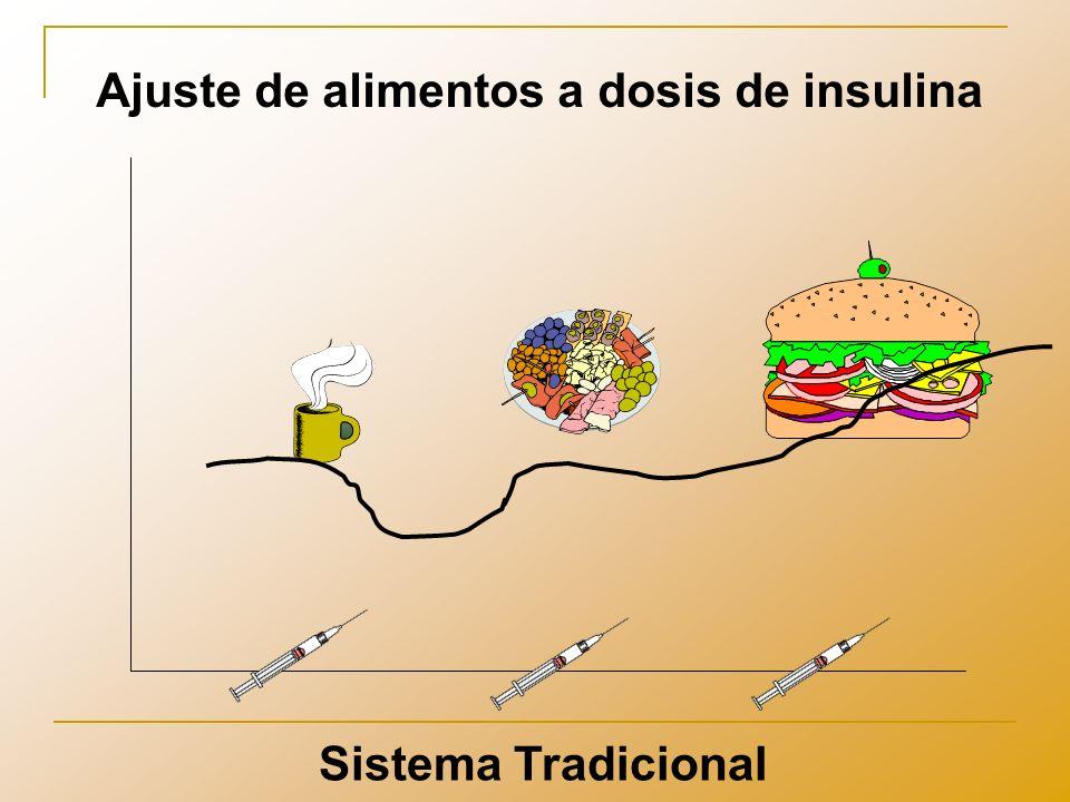 Ajuste de dosis de insulina a alimentos Minimiza la variación glucémica secundaria a la ingesta de alimentos Sistema de Conteo de Carbohidratos