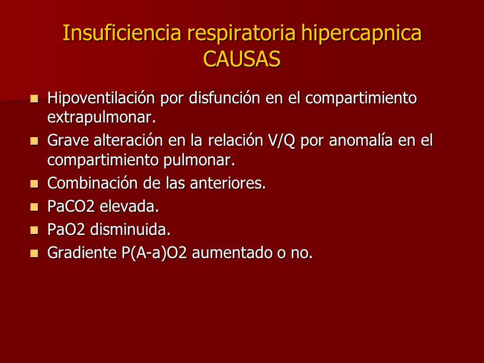 Insuficiencia respiratoria hipercapnica CAUSAS Hipoventilación por disfunción en el compartimiento extrapulmonar. Hipoventilación por disfunción en el