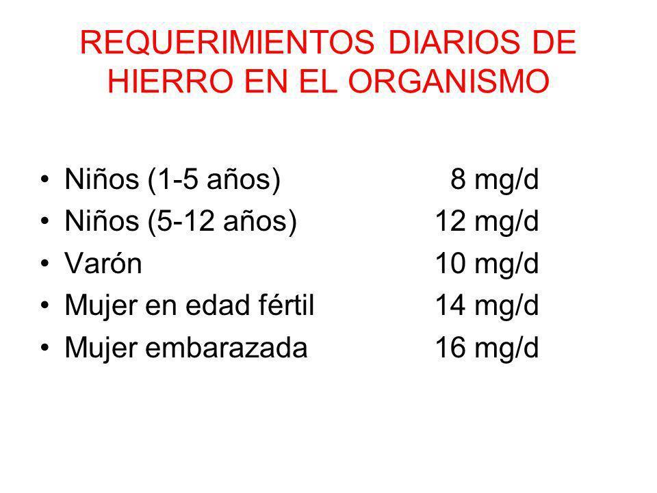REQUERIMIENTOS DIARIOS DE HIERRO EN EL ORGANISMO Niños (1-5 años) 8 mg/d Niños (5-12 años)12 mg/d Varón 10 mg/d Mujer en edad fértil14 mg/d Mujer embarazada16 mg/d