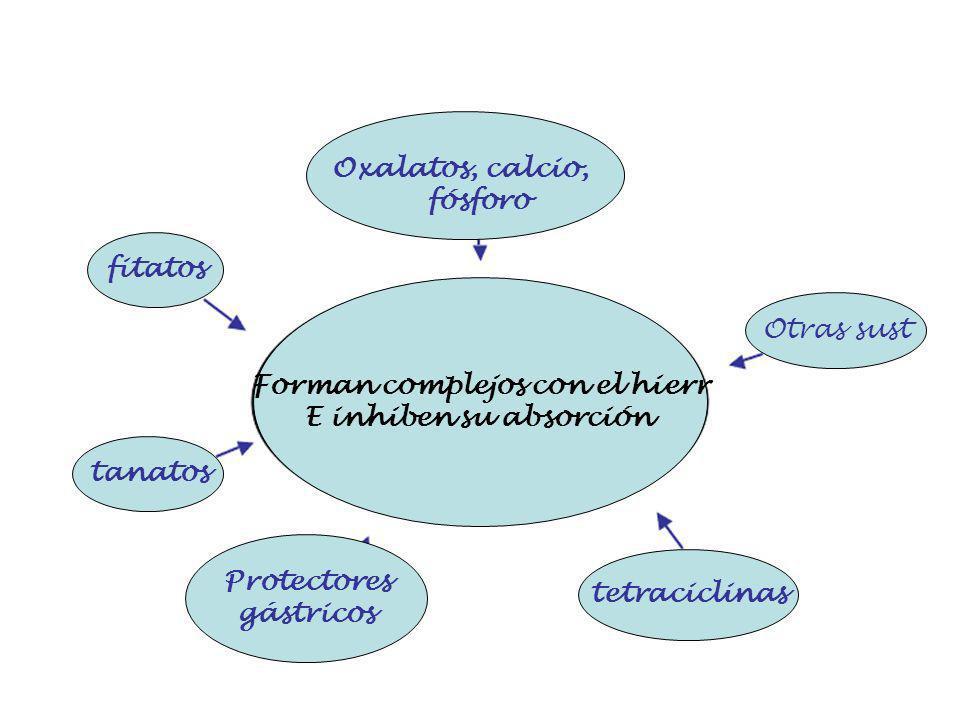fitatos tanatos Protectores gástricos tetraciclinas Otras sust Forman complejos con el hierr E inhiben su absorción Oxalatos, calcio, fósforo
