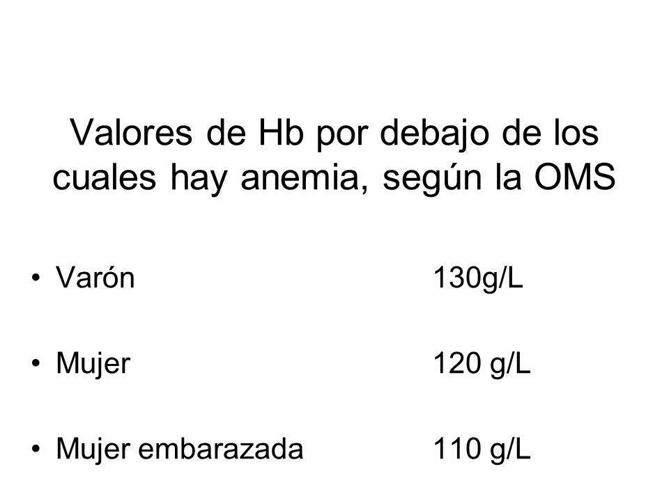 Valores de Hb por debajo de los cuales hay anemia, según la OMS Varón130g/L Mujer 120 g/L Mujer embarazada110 g/L