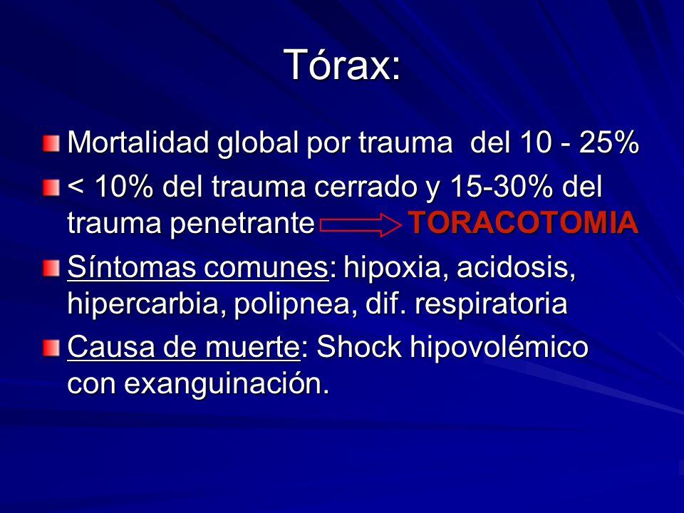 Tórax: Mortalidad global por trauma del 10 - 25% < 10% del trauma cerrado y 15-30% del trauma penetrante TORACOTOMIA Síntomas comunes: hipoxia, acidos