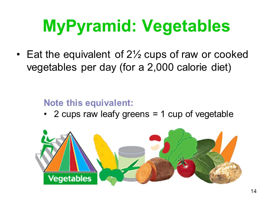 14 MyPyramid: Vegetables Eat the equivalent of 2½ cups of raw or cooked vegetables per day (for a 2,000 calorie diet) Note this equivalent: 2 cups raw