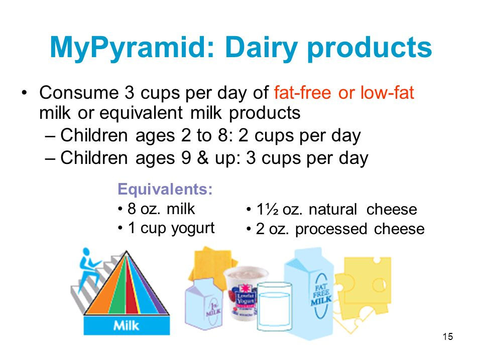 15 MyPyramid: Dairy products Consume 3 cups per day of fat-free or low-fat milk or equivalent milk products –Children ages 2 to 8: 2 cups per day –Chi