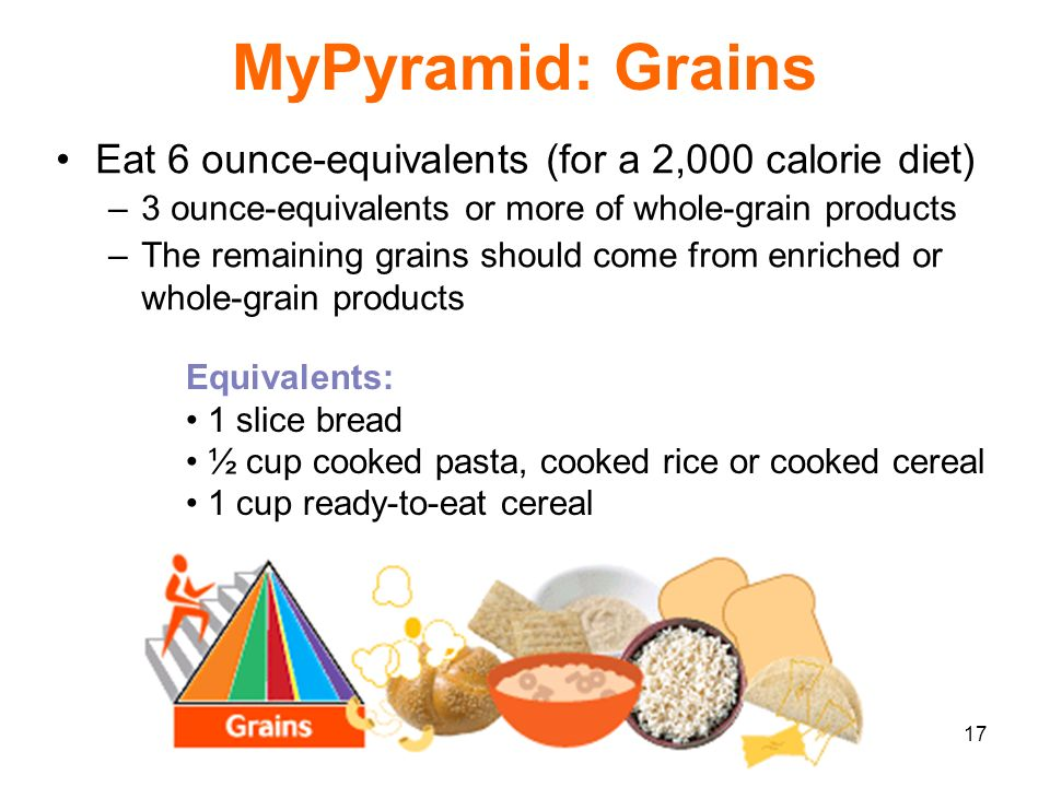 17 MyPyramid: Grains Eat 6 ounce-equivalents (for a 2,000 calorie diet) –3 ounce-equivalents or more of whole-grain products –The remaining grains sho
