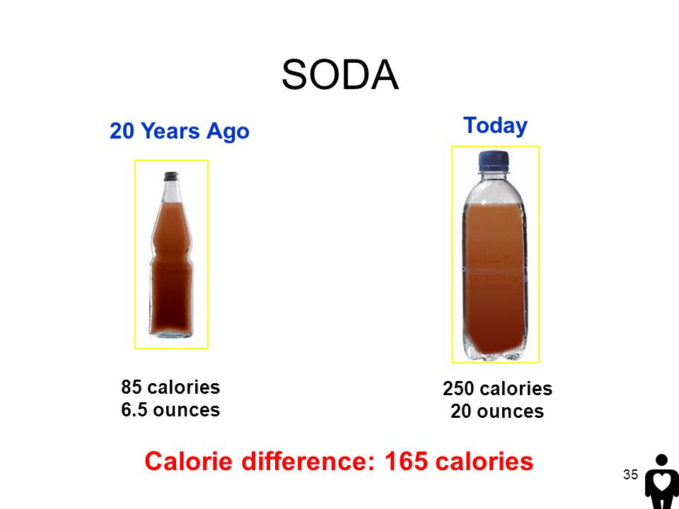 35 Calorie difference: 165 calories 250 calories 20 ounces 85 calories 6.5 ounces SODA 20 Years Ago Today