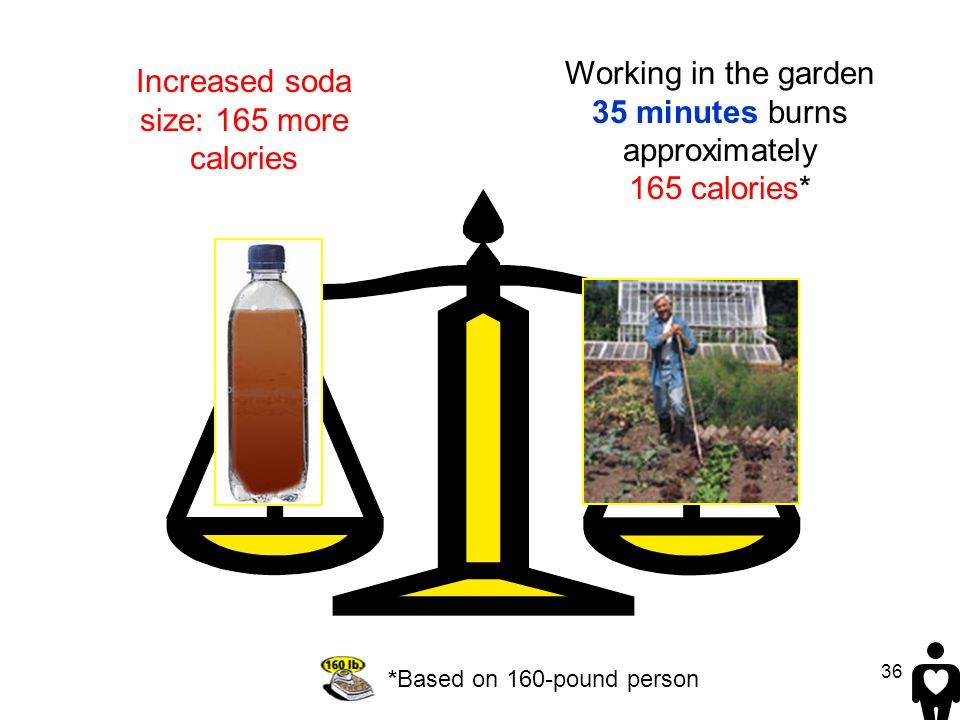 36 Working in the garden 35 minutes burns approximately 165 calories* *Based on 160-pound person Increased soda size: 165 more calories