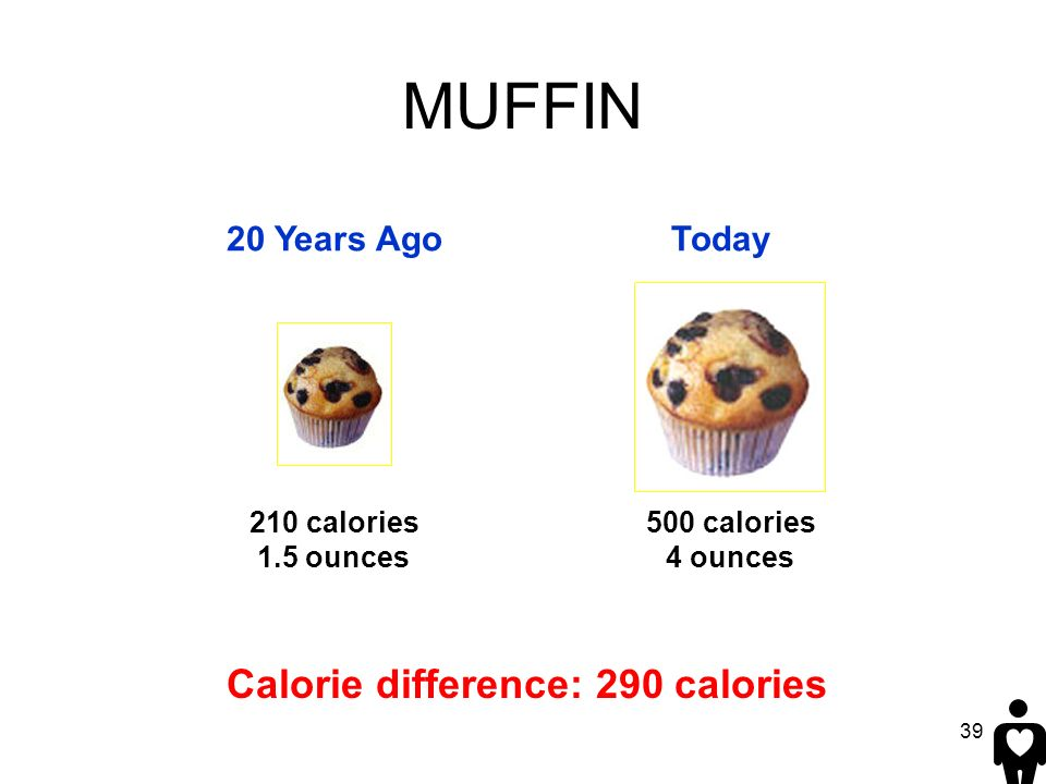 39 20 Years AgoToday Calorie difference: 290 calories 500 calories 4 ounces MUFFIN 210 calories 1.5 ounces