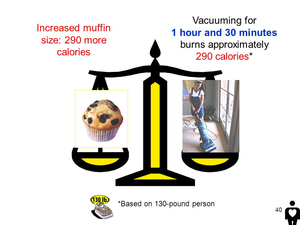 40 Vacuuming for 1 hour and 30 minutes burns approximately 290 calories* *Based on 130-pound person Increased muffin size: 290 more calories