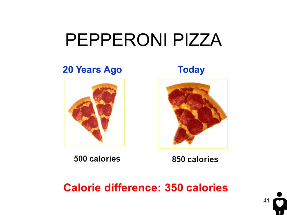 41 PEPPERONI PIZZA 20 Years AgoToday 500 calories 850 calories Calorie difference: 350 calories