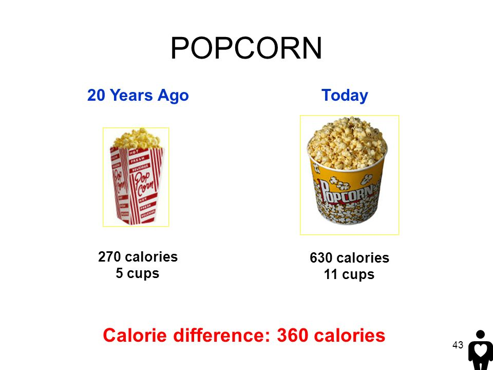 43 20 Years AgoToday 270 calories 5 cups POPCORN 630 calories 11 cups Calorie difference: 360 calories
