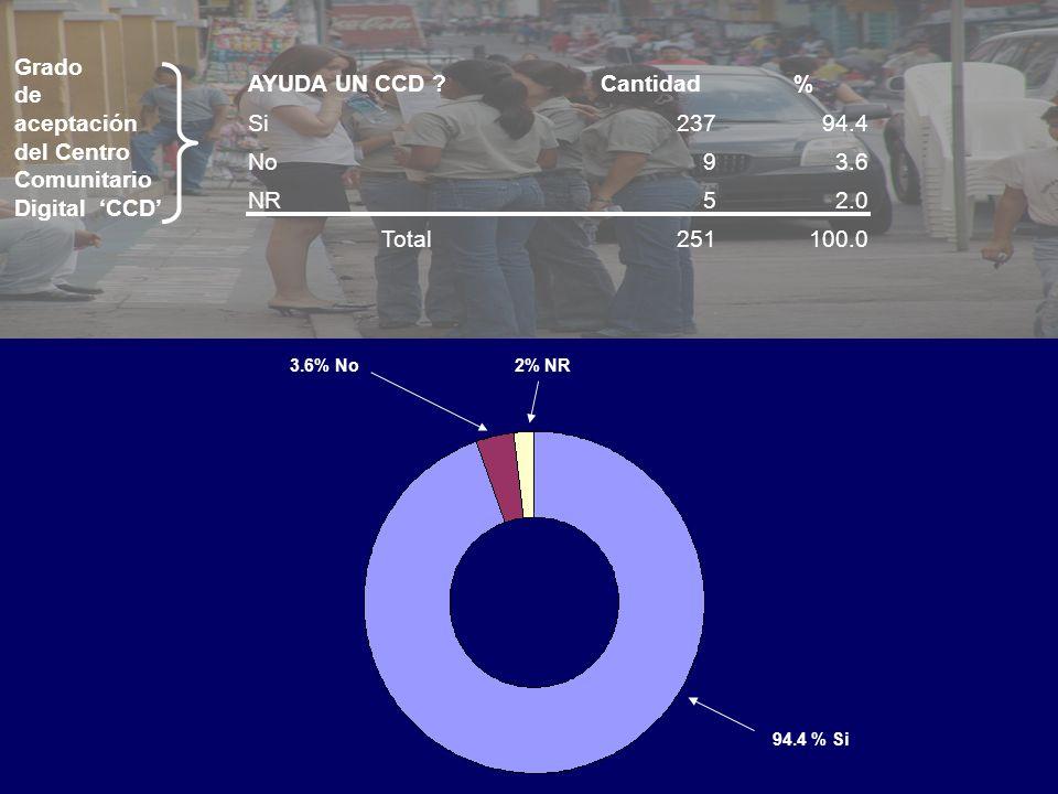AYUDA UN CCD ?Cantidad% Si23794.4 No93.6 NR52.0 Total251100.0 94.4 % Si 3.6% No2% NR Grado de aceptación del Centro Comunitario Digital CCD