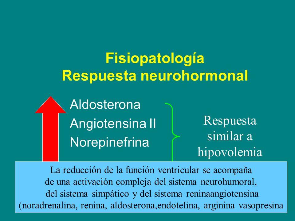 Fisiopatología Respuesta neurohormonal Aldosterona Angiotensina II Norepinefrina Respuesta similar a hipovolemia La reducción de la función ventricula