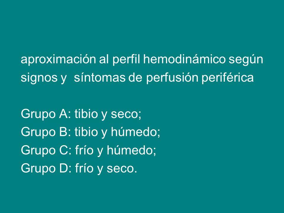 aproximación al perfil hemodinámico según signos y síntomas de perfusión periférica Grupo A: tibio y seco; Grupo B: tibio y húmedo; Grupo C: frío y hú