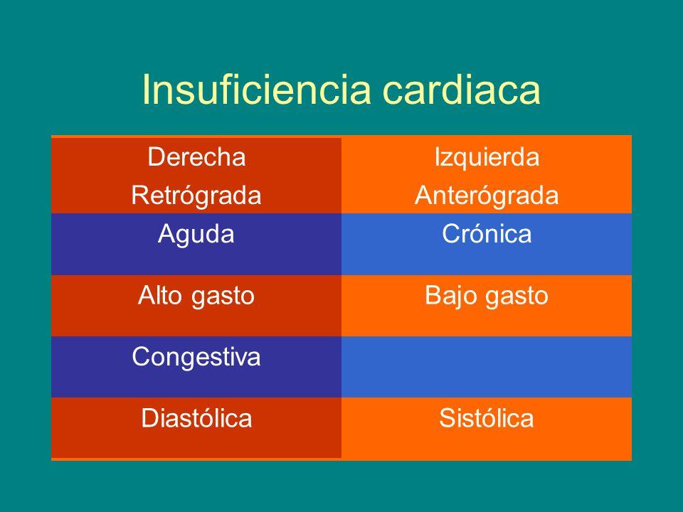 Insuficiencia cardiaca Derecha Retrógrada Izquierda Anterógrada AgudaCrónica Alto gastoBajo gasto Congestiva DiastólicaSistólica