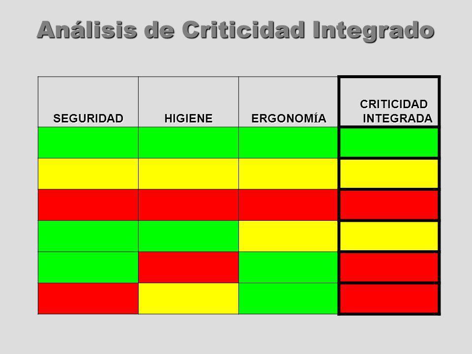 Análisis de Criticidad Integrado SEGURIDADHIGIENE ERGONOM Í A CRITICIDAD INTEGRADA CRITICIDAD INTEGRADA