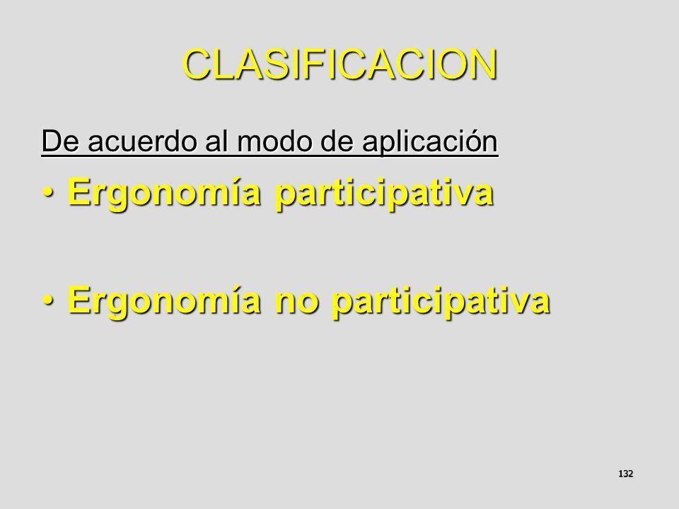 132 CLASIFICACION De acuerdo al modo de aplicación Ergonomía participativaErgonomía participativa Ergonomía no participativaErgonomía no participativa