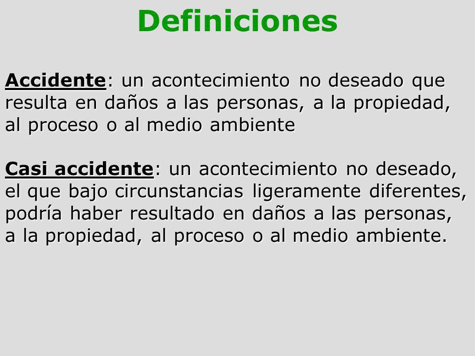 Definiciones Accidente: un acontecimiento no deseado que resulta en daños a las personas, a la propiedad, al proceso o al medio ambiente Casi accident