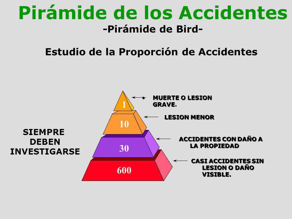 Estudio de la Proporción de Accidentes MUERTE O LESION GRAVEMUERTE O LESION GRAVE. LESION MENOR ACCIDENTES CON DAÑO A LA PROPIEDAD CASI ACCIDENTES SIN